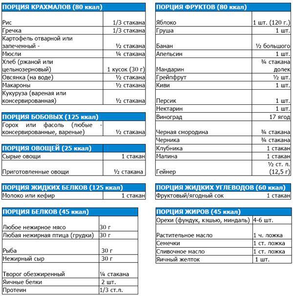 Таблица порций продуктов